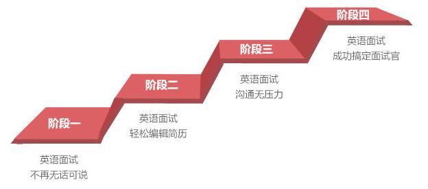 惠州面试英语培训-美联面试英语效果
